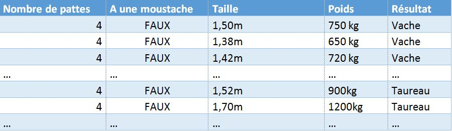 Tableau de données structurées avec paramètres définis