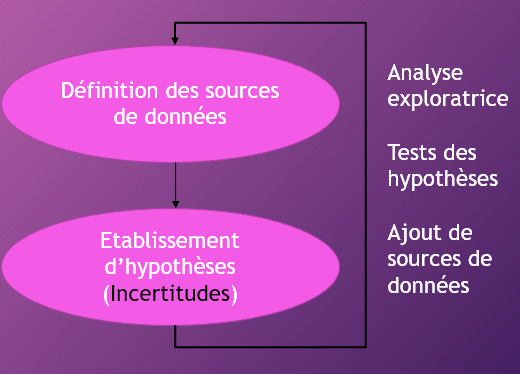 Figure 3 - Approche Big Data