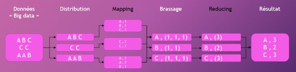 Figure 5 - MapReduce